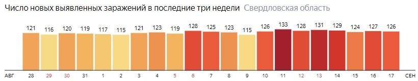 Число новых зараженных КОВИД-19 по дням в Свердловской области на 17 сентября 2020 года