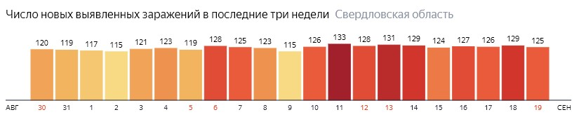 Число новых зараженных КОВИД-19 по дням в Свердловской области на 19 сентября 2020 года