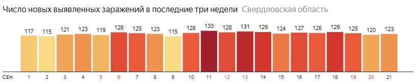 Число новых зараженных КОВИД-19 по дням в Свердловской области на 21 сентября 2020 года