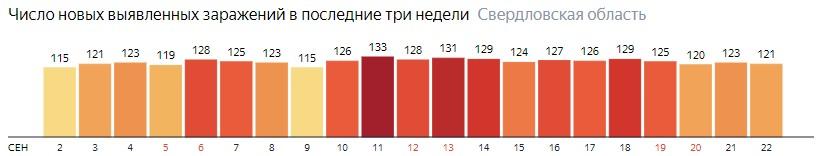 Число новых зараженных КОВИД-19 по дням в Свердловской области на 22 сентября 2020 года