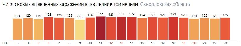 Число новых зараженных КОВИД-19 по дням в Свердловской области на 23 сентября 2020 года
