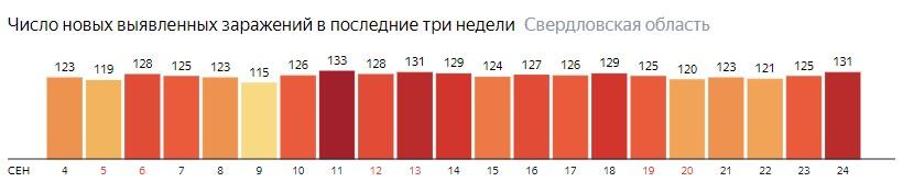 Число новых зараженных КОВИД-19 по дням в Свердловской области на 24 сентября 2020 года