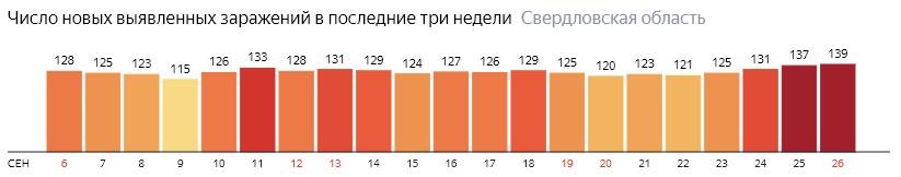 Число новых зараженных КОВИД-19 по дням в Свердловской области на 26 сентября 2020 года
