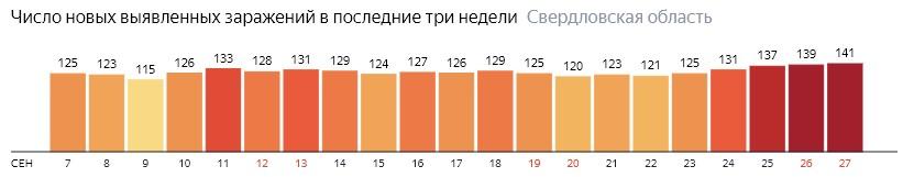Число новых зараженных КОВИД-19 по дням в Свердловской области на 27 сентября 2020 года