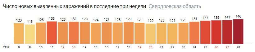 Число новых зараженных КОВИД-19 по дням в Свердловской области на 28 сентября 2020 года