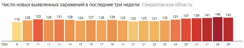 Число новых зараженных КОВИД-19 по дням в Свердловской области на 29 сентября 2020 года