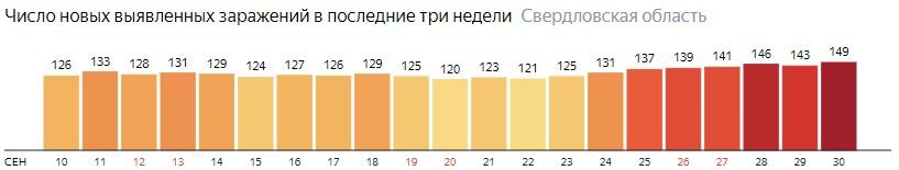 Число новых зараженных КОВИД-19 по дням в Свердловской области на 30 сентября 2020 года
