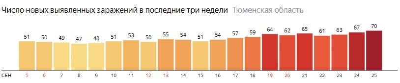 Число новых зараженных КОВИД-19 по дням в Тюменской области на 25 сентября 2020 года