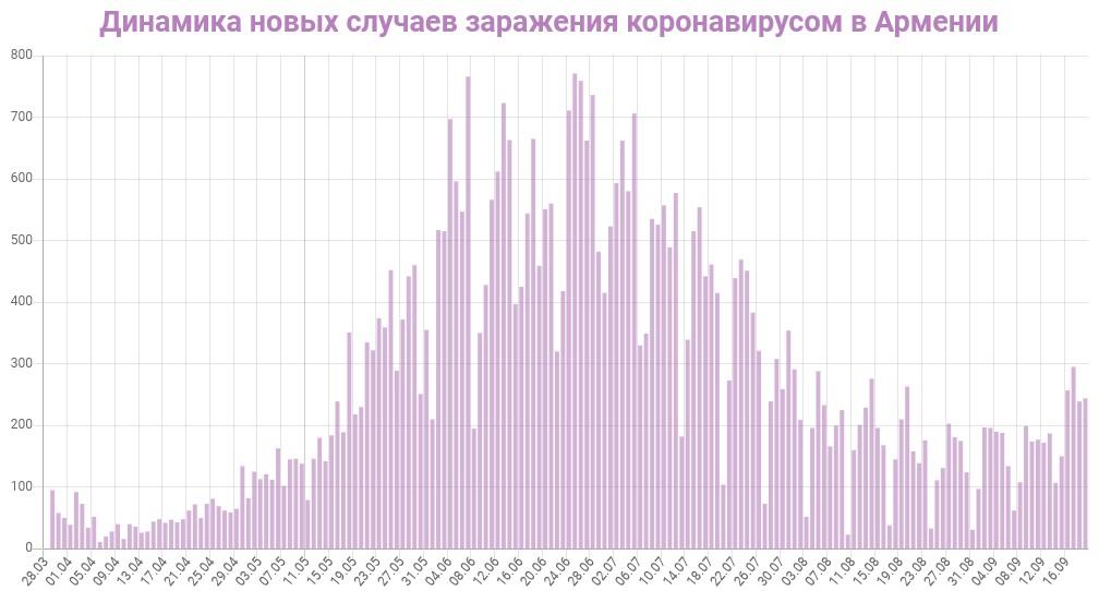 Динамика новых случаев заражений в Армении на 18 сентября 2020: сколько заражений COVID-19 за последние сутки