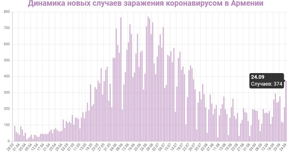 Динамика новых случаев заражений в Армении на 25 сентября 2020: сколько заражений COVID-19 за последние сутки