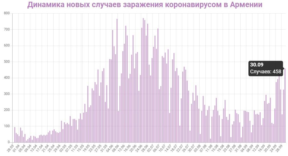 Динамика новых случаев заражений в Армении на 30 сентября 2020: сколько заражений COVID-19 за последние сутки