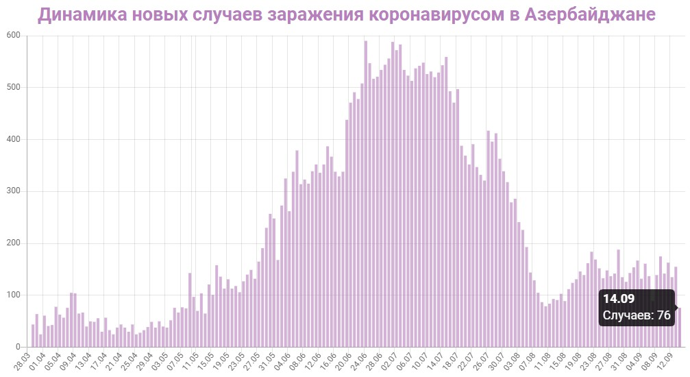 Динамика новых случаев заражений в Азербайджане на 15 сентября 2020: сколько заражений COVID-19 за последние сутки