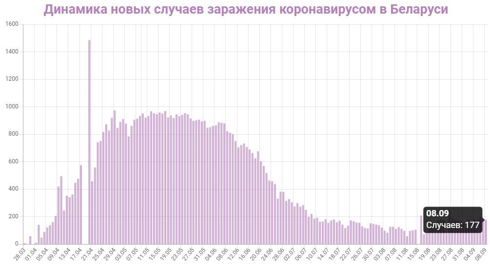 Динамика новых случаев заражений в Беларуси на 8 сентября 2020: сколько заражений COVID-19 за последние сутки
