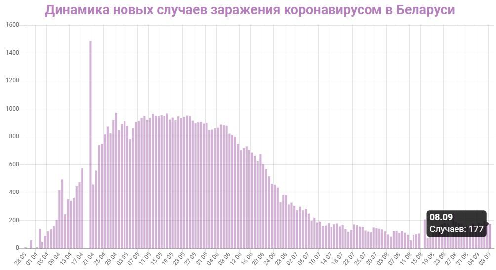 Динамика новых случаев заражений в Беларуси на 9 сентября 2020: сколько заражений COVID-19 за последние сутки