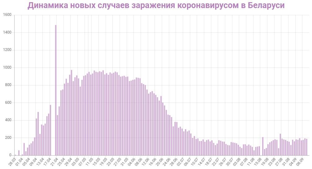 Динамика новых случаев заражений в Беларуси на 11 сентября 2020: сколько заражений COVID-19 за последние сутки