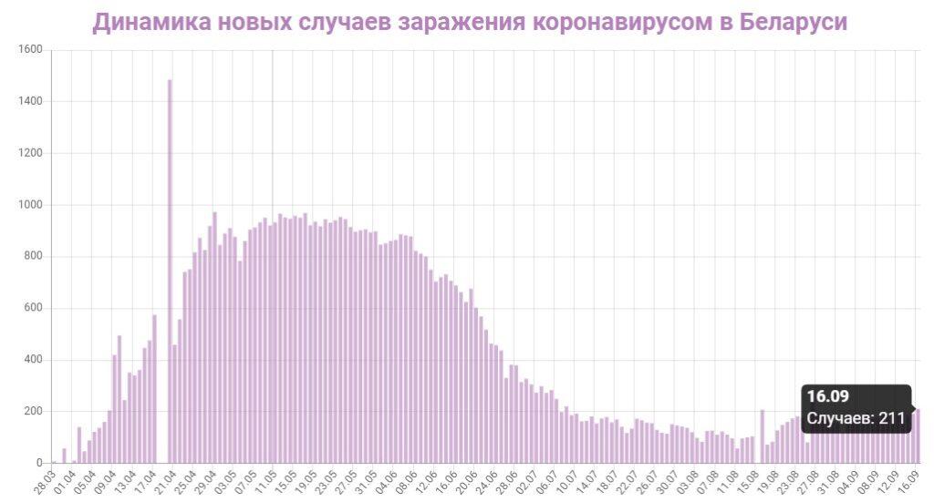 Динамика новых случаев заражений в Беларуси на 16 сентября 2020: сколько заражений COVID-19 за последние сутки