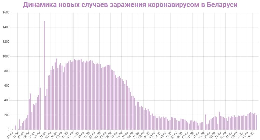 Динамика новых случаев заражений в Беларуси на 23 сентября 2020: сколько заражений COVID-19 за последние сутки