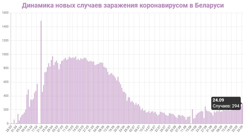 Динамика новых случаев заражений в Беларуси на 25 сентября 2020: сколько заражений COVID-19 за последние сутки