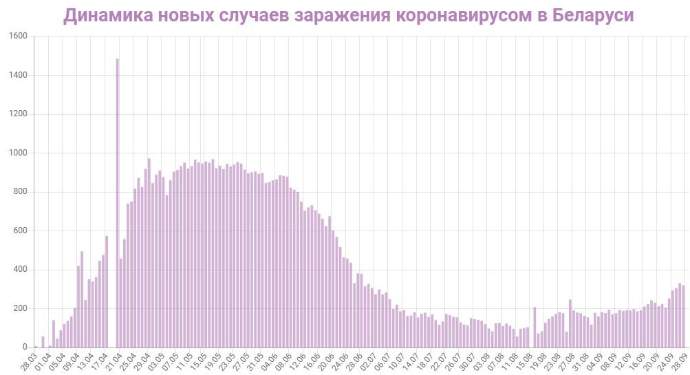 Динамика новых случаев заражений в Беларуси на 28 сентября 2020: сколько заражений COVID-19 за последние сутки
