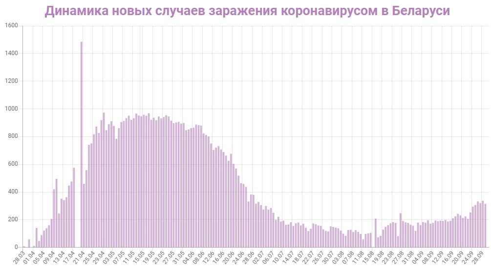 Динамика новых случаев заражений в Беларуси на 30 сентября 2020: сколько заражений COVID-19 за последние сутки