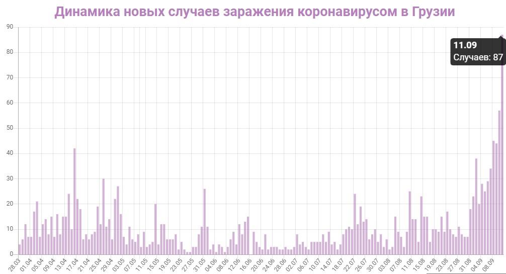 Динамика новых случаев заражений в Грузии на 11 сентября 2020: сколько заражений COVID-19 за последние сутки