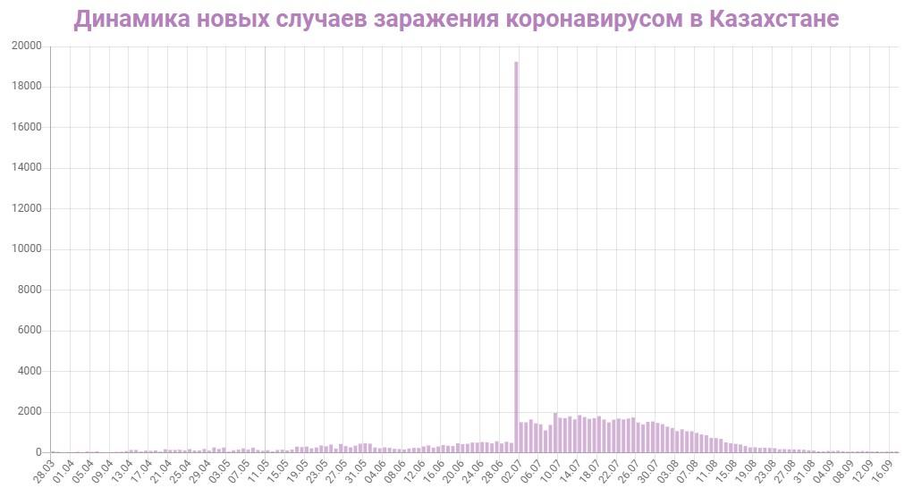 Динамика новых случаев заражений в Казахстане на 17 сентября 2020: сколько заражений COVID-19 за последние сутки