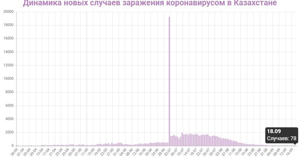 Динамика новых случаев заражений в Казахстане на 18 сентября 2020: сколько заражений COVID-19 за последние сутки