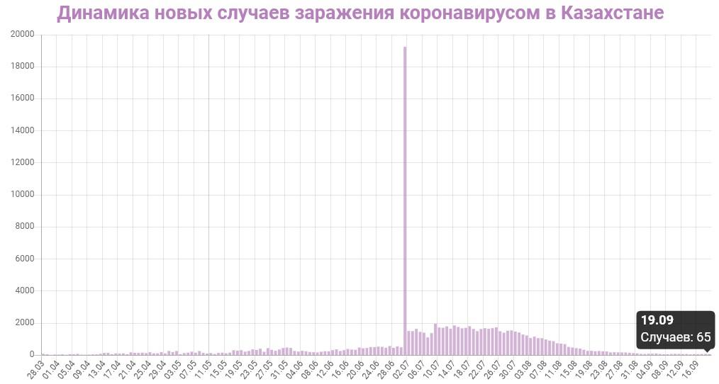 Коронавирус в Казахстане 19 сентября: сколько заболевших на сегодня, последние новости на русском
