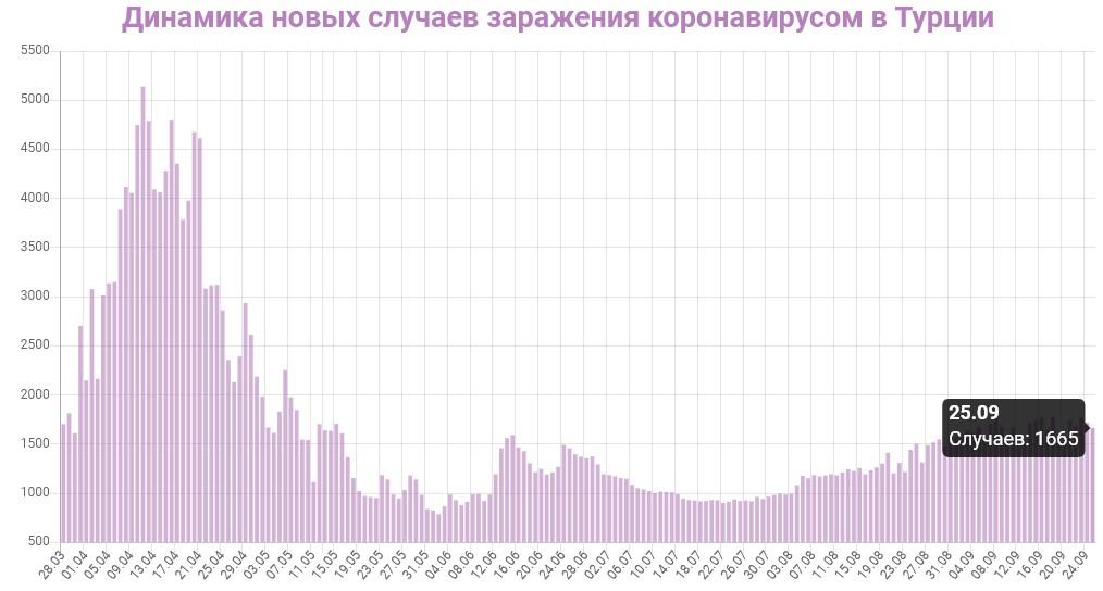 Динамика новых случаев заражений в Турции на 26 сентября 2020: сколько заражений COVID-19 за последние сутки