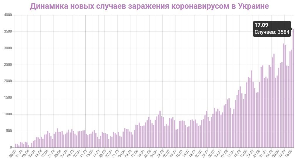 Динамика новых случаев заражений в Украине на 17 сентября 2020: сколько заражений COVID-19 за последние сутки