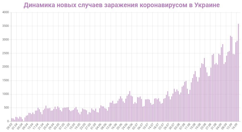 Динамика новых случаев заражений в Украине на 18 сентября 2020: сколько заражений COVID-19 за последние сутки