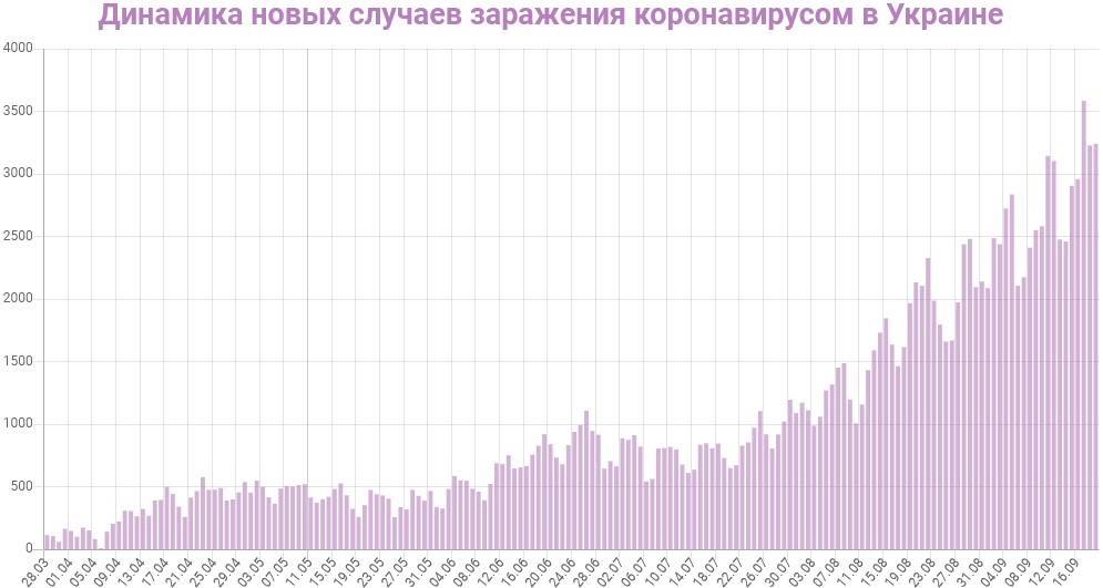 Динамика новых случаев заражений в Украине на 19 сентября 2020: сколько заражений COVID-19 за последние сутки