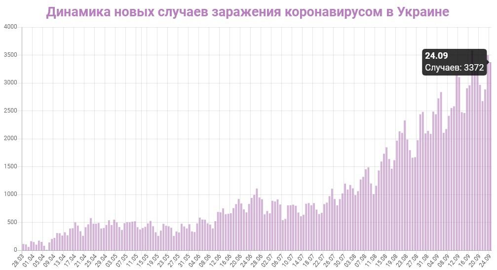 Динамика новых случаев заражений в Украине на 25 сентября 2020: сколько заражений COVID-19 за последние сутки