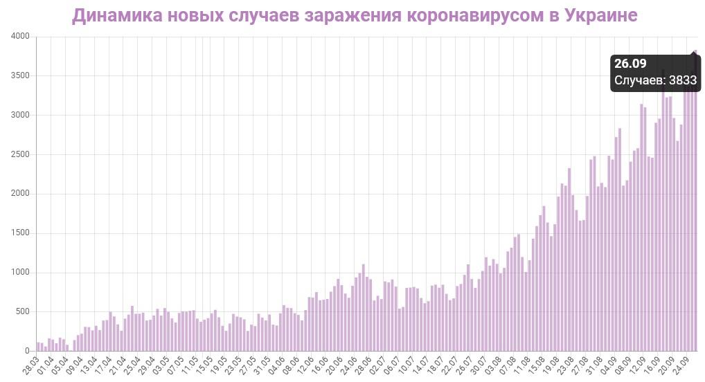 Динамика новых случаев заражений в Украине на 26 сентября 2020: сколько заражений COVID-19 за последние сутки