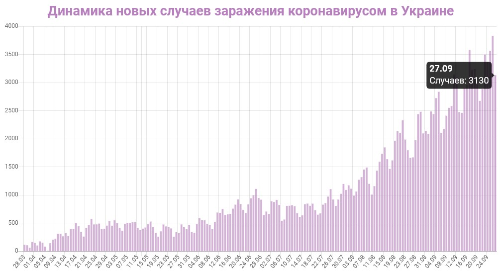 Динамика новых случаев заражений в Украине на 27 сентября 2020: сколько заражений COVID-19 за последние сутки