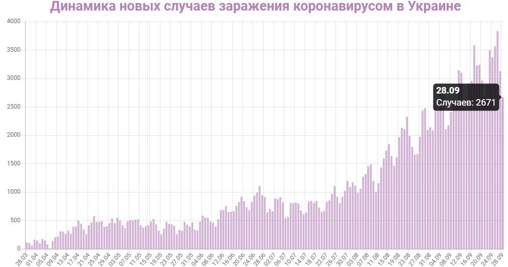 Динамика новых случаев заражений в Украине на 28 сентября 2020: сколько заражений COVID-19 за последние сутки