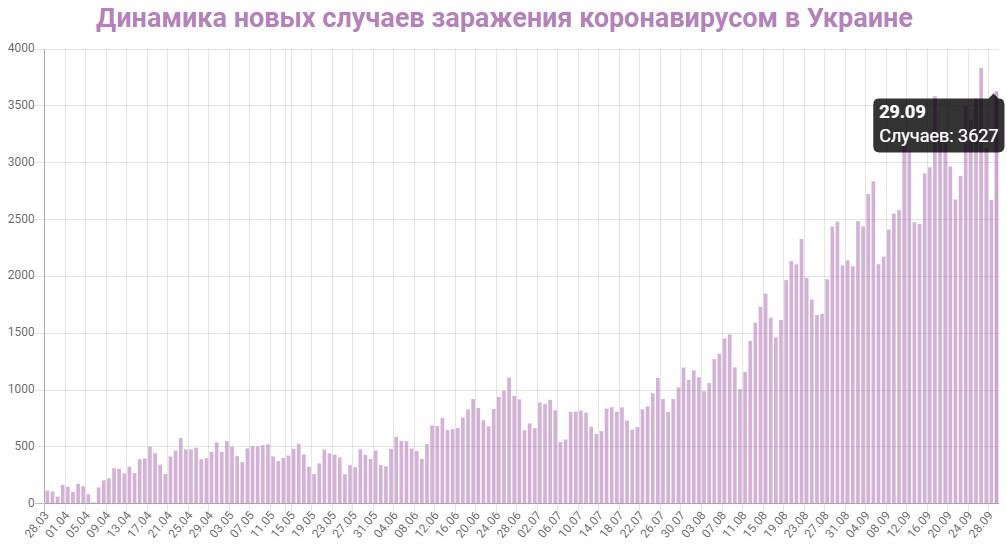 Динамика новых случаев заражений в Украине на 29 сентября 2020: сколько заражений COVID-19 за последние сутки