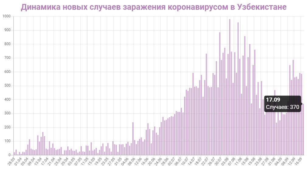Динамика новых случаев заражений в Узбекистане на 17 сентября 2020: сколько заражений COVID-19 за последние сутки