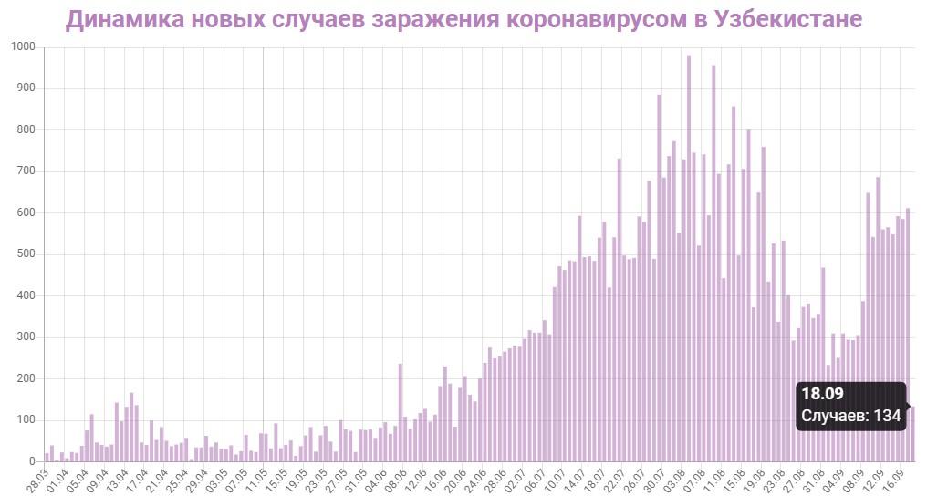 Динамика новых случаев заражений в Узбекистане на 18 сентября 2020: сколько заражений COVID-19 за последние сутки