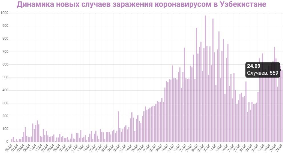 Динамика новых случаев заражений в Узбекистане на 25 сентября 2020: сколько заражений COVID-19 за последние сутки