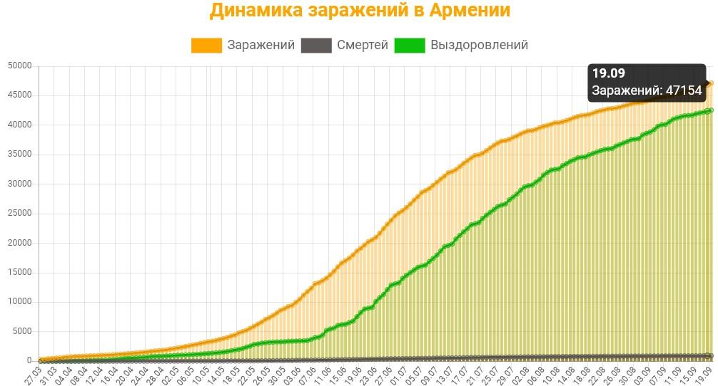 Динамика заражений в Армении на 19 сентября 2020: сколько заражений, смертей и выздоровлений