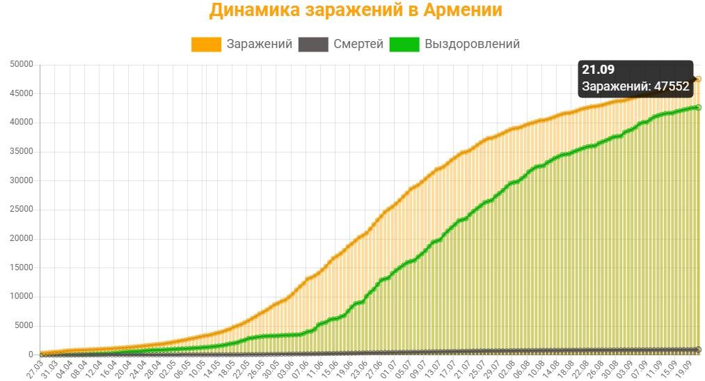 Динамика заражений в Армении на 21 сентября 2020: сколько заражений, смертей и выздоровлений