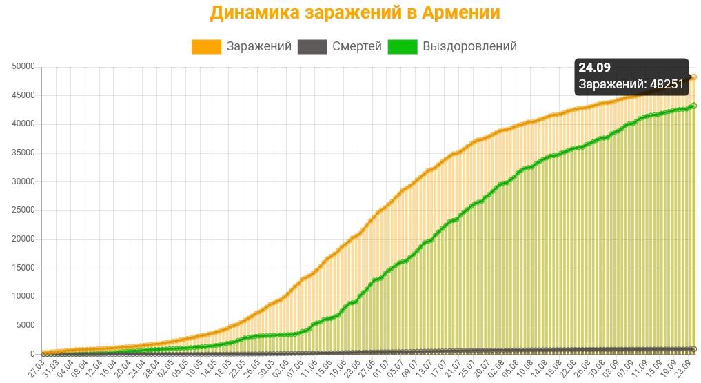 Динамика заражений в Армении на 25 сентября 2020: сколько заражений, смертей и выздоровлений