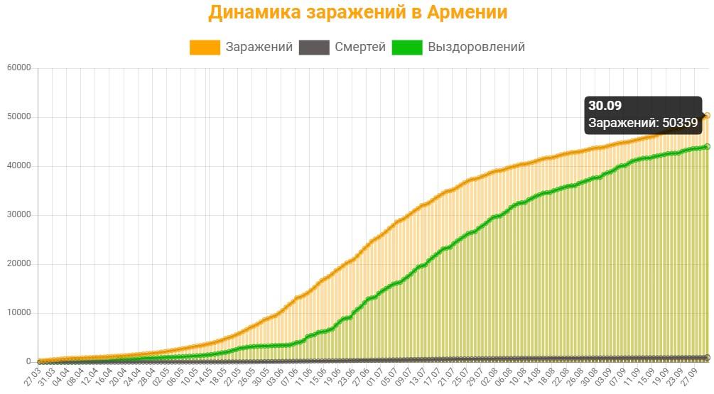 Динамика заражений в Армении на 30 сентября 2020: сколько заражений, смертей и выздоровлений