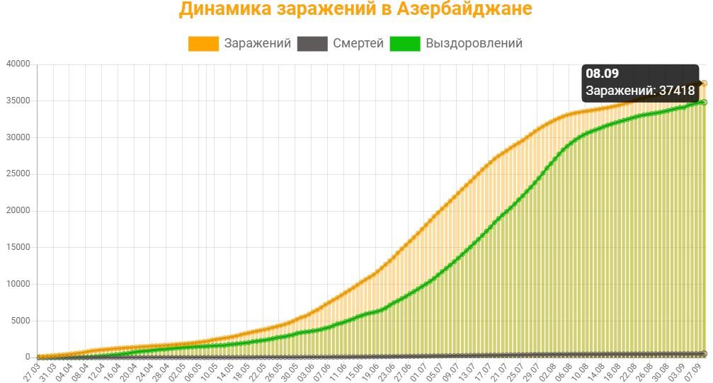 Динамика заражений в Азербайджане на 8 сентября 2020: сколько заражений, смертей и выздоровлений