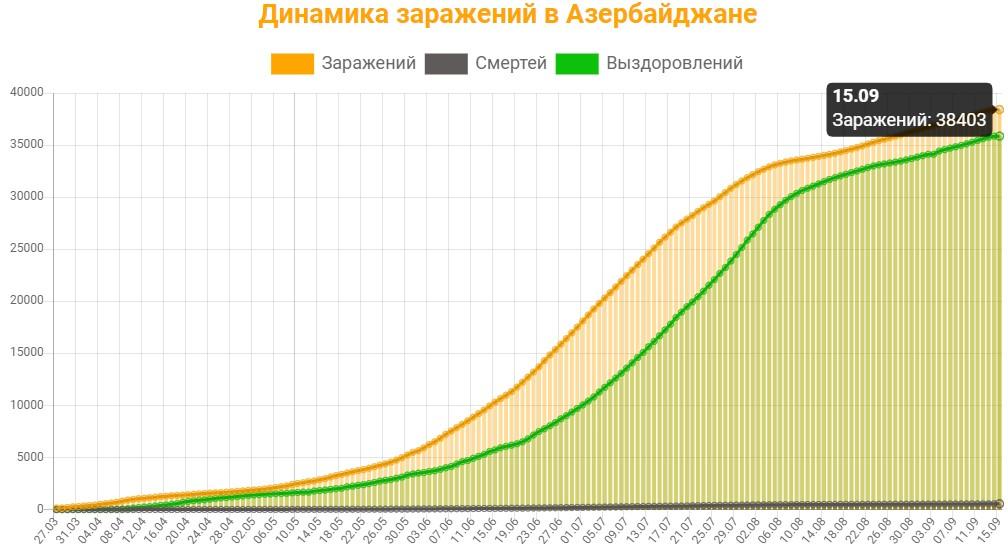 Динамика заражений в Азербайджане на 15 сентября 2020: сколько заражений, смертей и выздоровлений