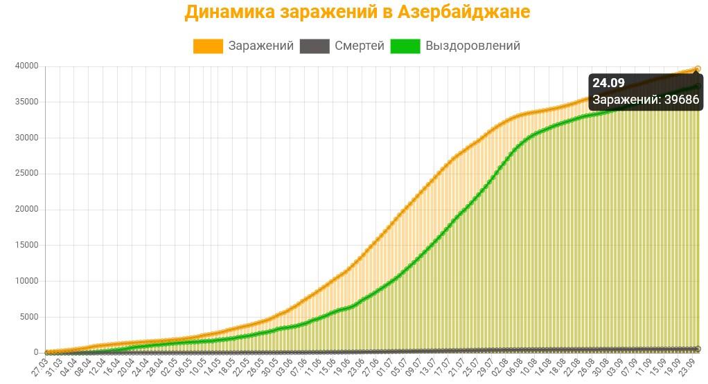Динамика заражений в Азербайджане на 25 сентября 2020: сколько заражений, смертей и выздоровлений