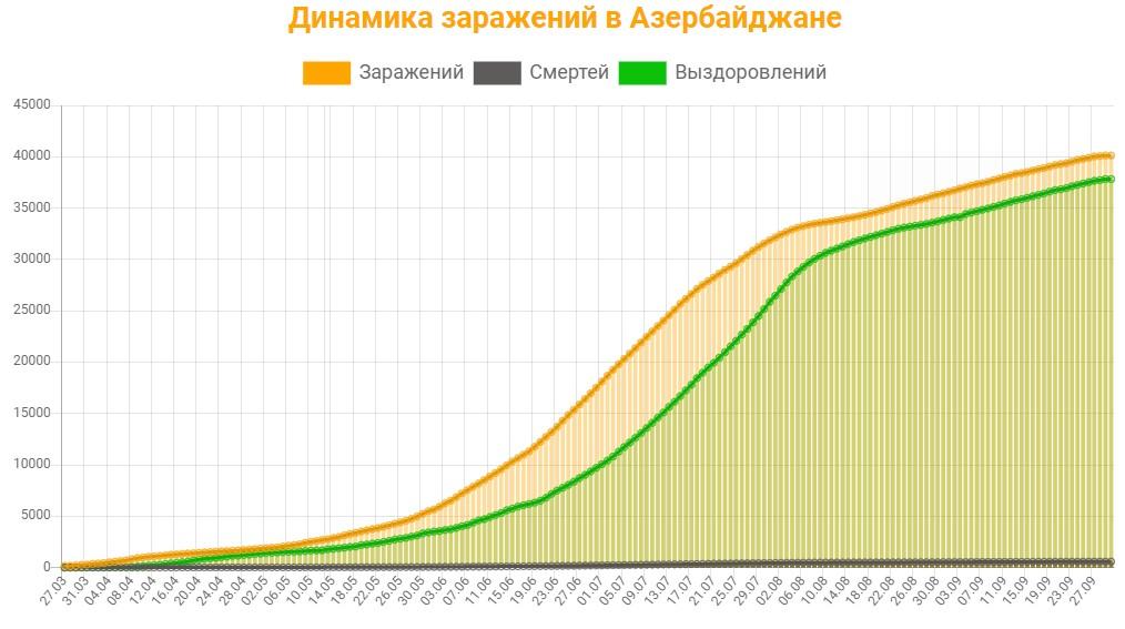 Динамика заражений в Азербайджане на 30 сентября 2020: сколько заражений, смертей и выздоровлений