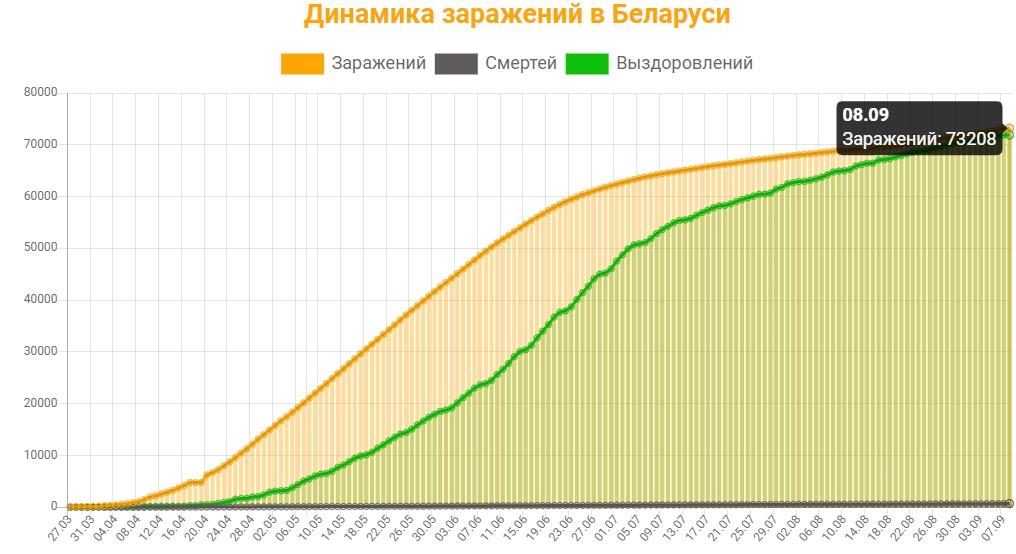 Динамика заражений в Беларуси на 8 сентября 2020: сколько заражений, смертей и выздоровлений