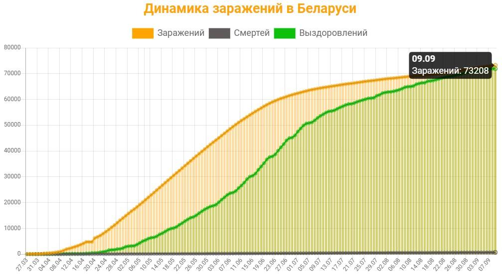 Динамика заражений в Беларуси на 9 сентября 2020: сколько заражений, смертей и выздоровлений